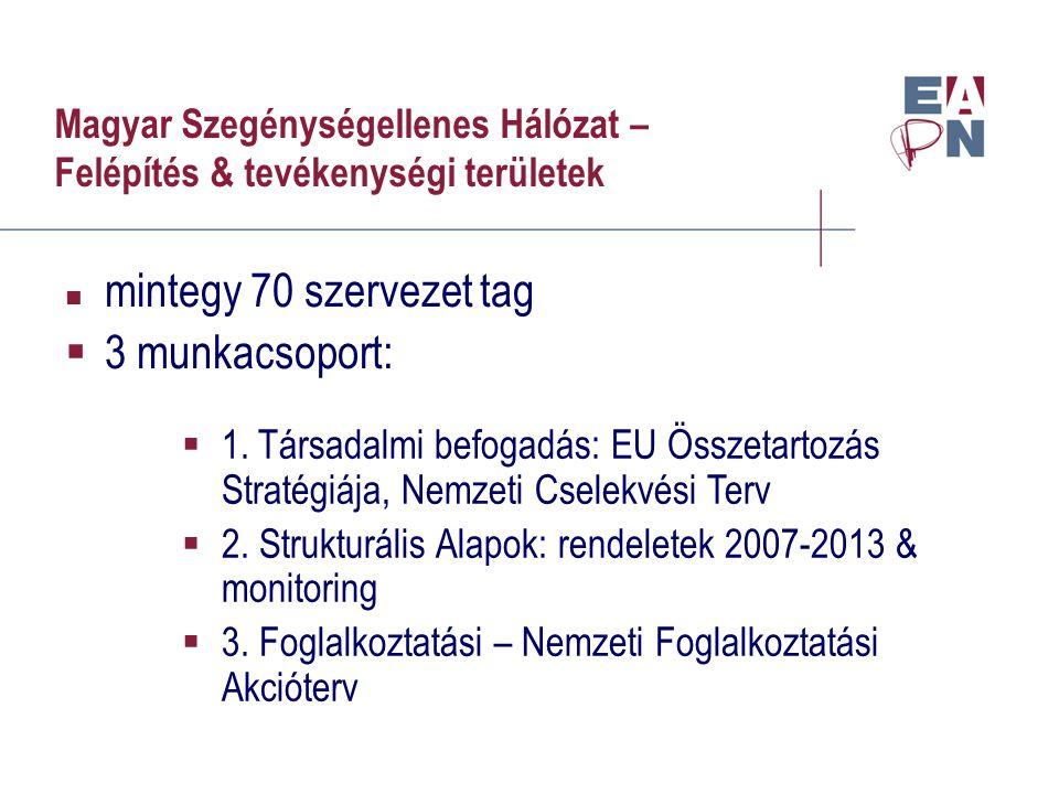 Magyar Szegénységellenes Hálózat – Felépítés & tevékenységi területek mintegy 70 szervezet tag  3 munkacsoport:  1.