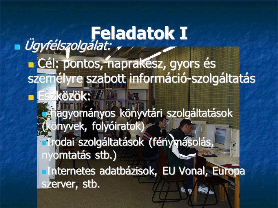 Feladatok I Ügyfélszolgálat: Ügyfélszolgálat: Cél: pontos, naprakész, gyors és személyre szabott információ-szolgáltatás Cél: pontos, naprakész, gyors és személyre szabott információ-szolgáltatás Eszközök: Eszközök: hagyományos könyvtári szolgáltatások (könyvek, folyóiratok) hagyományos könyvtári szolgáltatások (könyvek, folyóiratok) Irodai szolgáltatások (fénymásolás, nyomtatás stb.) Irodai szolgáltatások (fénymásolás, nyomtatás stb.) Internetes adatbázisok, EU Vonal, Europa szerver, stb.