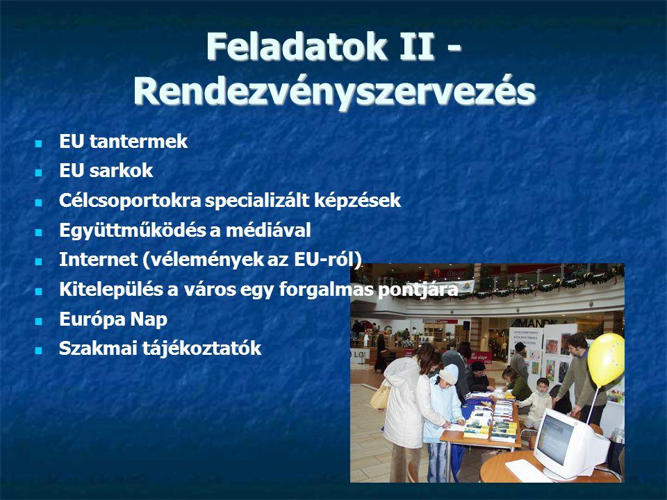 Kapcsolatrendszer Intézményi: Intézményi: EU-s: EU-s: EB Magyarországi Képviselete EB Magyarországi Képviselete ED hálózat (25 tagállam) ED hálózat (25 tagállam) Nagykövetségek Nagykövetségek Kulturális intézetek Kulturális intézetek Országos / Regionális Országos / Regionális ED, EIC, EDC hálózatok ED, EIC, EDC hálózatok MeH, Szakminisztériumok MeH, Szakminisztériumok NFH, Regionális Fejlesztési Ügynökség NFH, Regionális Fejlesztési Ügynökség Kamarák Kamarák Megyei intézményrendszer Megyei intézményrendszer Települési önkormányzatok Települési önkormányzatok Egyetemek Egyetemek Média Média Országos, regionális, városi TV Országos, regionális, városi TV Rádió Rádió Megyei napilap Megyei napilap Civil Civil Vállalkozás-fejlesztési Alapítvány Vállalkozás-fejlesztési Alapítvány Művelődési Házak Művelődési Házak Teleházak Teleházak Kapcsolattartás módjai: Kapcsolattartás módjai: Belső email lista Belső email lista Hírlevelek Hírlevelek Rendszeres találkozók (helyi, megyei, regionális, országos, európai) Rendszeres találkozók (helyi, megyei, regionális, országos, európai)
