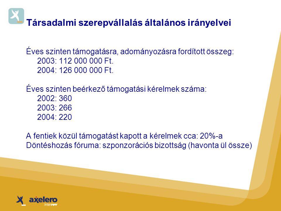 Társadalmi szerepvállalás általános irányelvei Éves szinten támogatásra, adományozásra fordított összeg: 2003: 112 000 000 Ft.