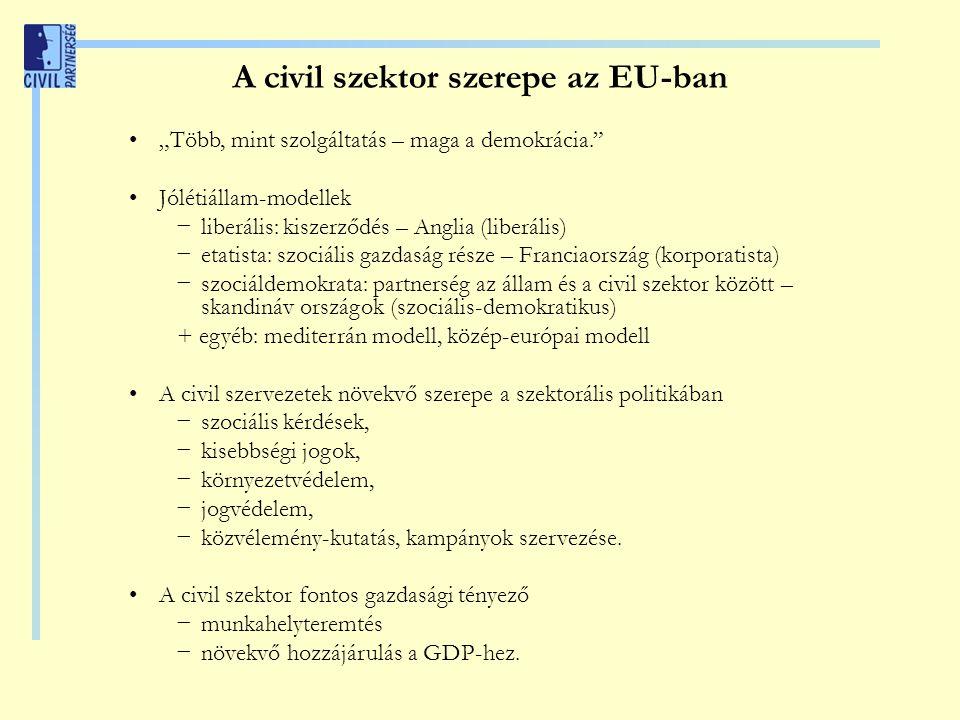 """A civil szektor szerepe az EU-ban """"Több, mint szolgáltatás – maga a demokrácia."""" Jólétiállam-modellek − liberális: kiszerződés – Anglia (liberális) −"""
