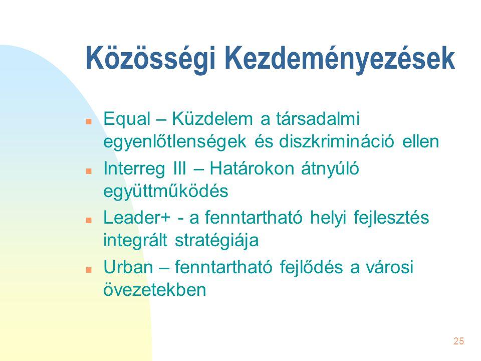 25 Közösségi Kezdeményezések n Equal – Küzdelem a társadalmi egyenlőtlenségek és diszkrimináció ellen n Interreg III – Határokon átnyúló együttműködés