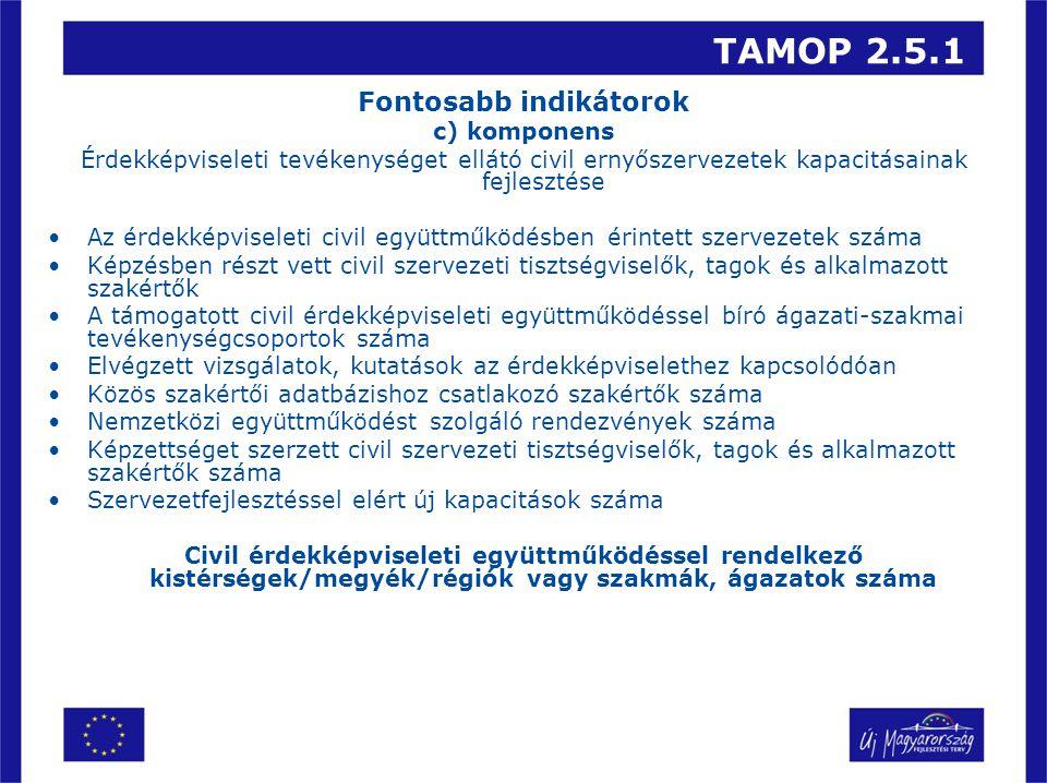 TAMOP 2.5.1 Fontosabb indikátorok c) komponens Érdekképviseleti tevékenységet ellátó civil ernyőszervezetek kapacitásainak fejlesztése Az érdekképviseleti civil együttműködésben érintett szervezetek száma Képzésben részt vett civil szervezeti tisztségviselők, tagok és alkalmazott szakértők A támogatott civil érdekképviseleti együttműködéssel bíró ágazati-szakmai tevékenységcsoportok száma Elvégzett vizsgálatok, kutatások az érdekképviselethez kapcsolódóan Közös szakértői adatbázishoz csatlakozó szakértők száma Nemzetközi együttműködést szolgáló rendezvények száma Képzettséget szerzett civil szervezeti tisztségviselők, tagok és alkalmazott szakértők száma Szervezetfejlesztéssel elért új kapacitások száma Civil érdekképviseleti együttműködéssel rendelkező kistérségek/megyék/régiók vagy szakmák, ágazatok száma