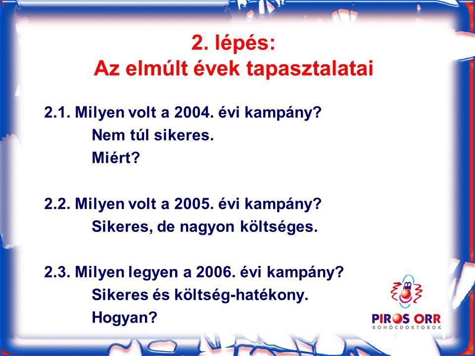 2. lépés: Az elmúlt évek tapasztalatai 2.1. Milyen volt a 2004.