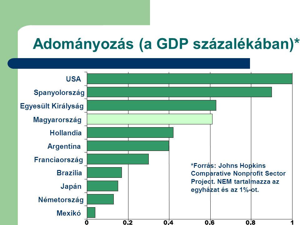 00,20,40,60,81 USA Spanyolország Egyesült Királyság Magyarország Hollandia Argentína Franciaország Brazilia Japán Németország Mexikó *Forrás: Johns Hopkins Comparative Nonprofit Sector Project.