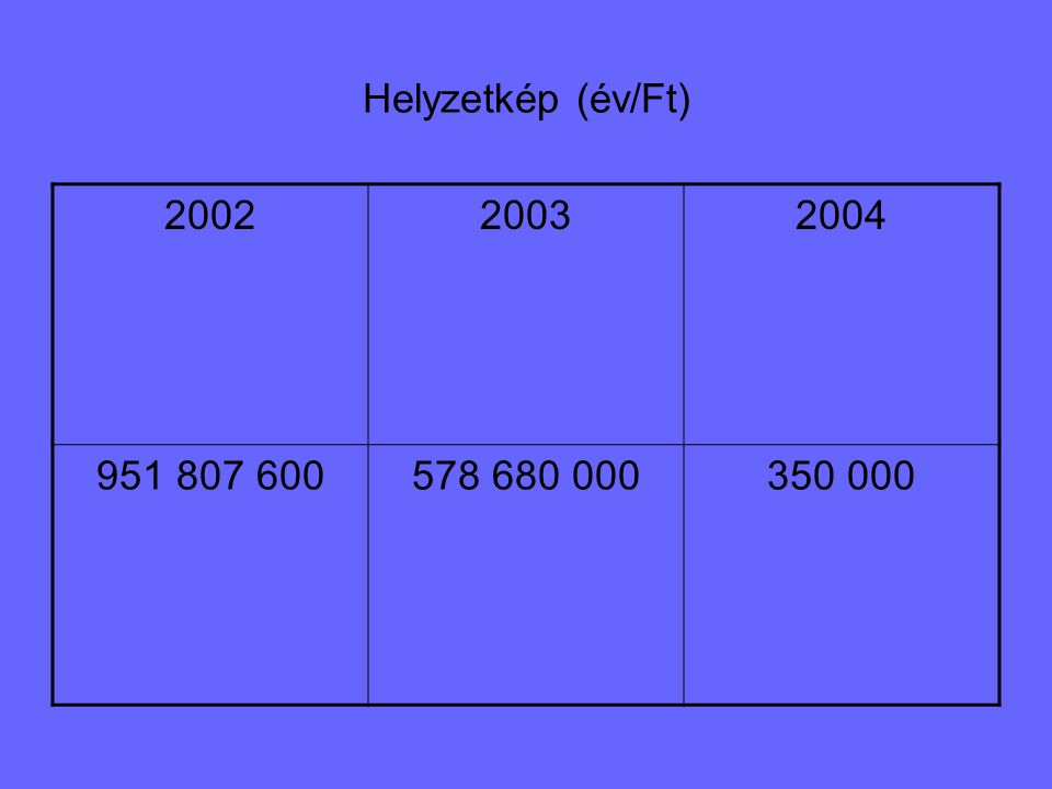 Mi várható 2005-re? ?