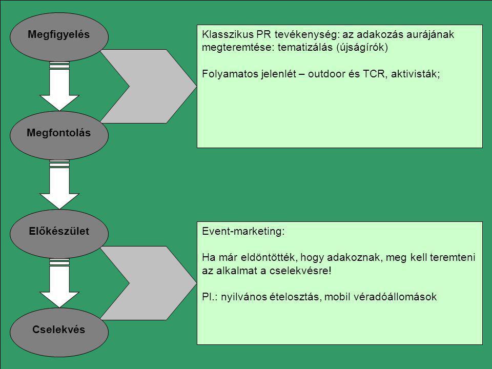 Megfigyelés Megfontolás Előkészület Cselekvés Klasszikus PR tevékenység: az adakozás aurájának megteremtése: tematizálás (újságírók) Folyamatos jelenl