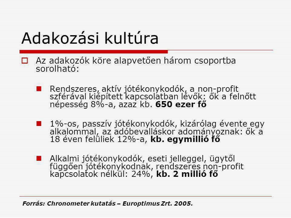 Adakozási kultúra  Nem jövedelem függő  A nők adakozási kedve pl.