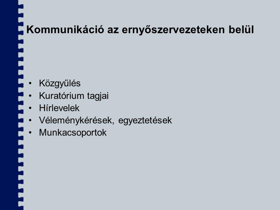 Kommunikáció az ernyőszervezeteken belül Közgyűlés Kuratórium tagjai Hírlevelek Véleménykérések, egyeztetések Munkacsoportok