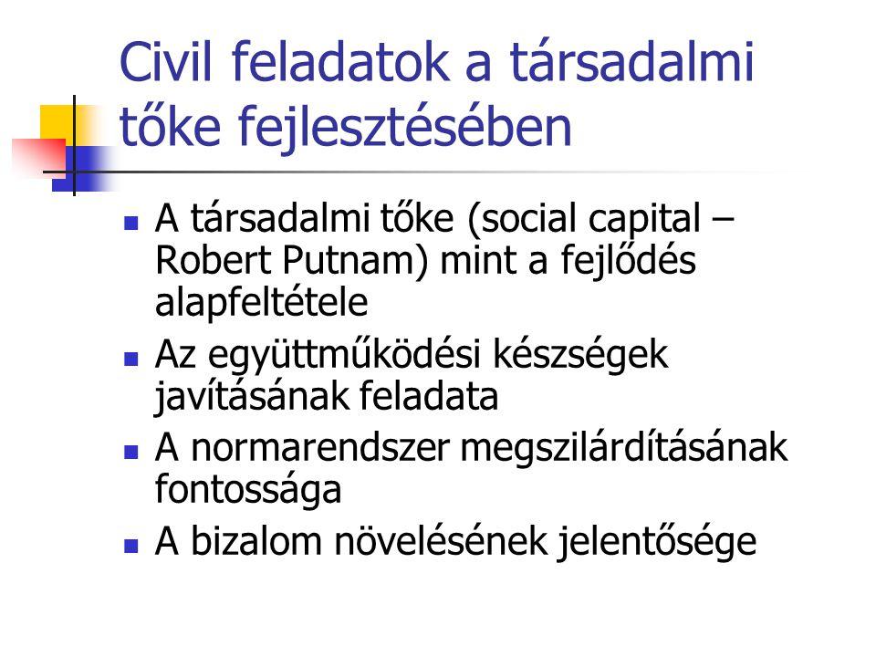 Civil feladatok a társadalmi tőke fejlesztésében A társadalmi tőke (social capital – Robert Putnam) mint a fejlődés alapfeltétele Az együttműködési készségek javításának feladata A normarendszer megszilárdításának fontossága A bizalom növelésének jelentősége