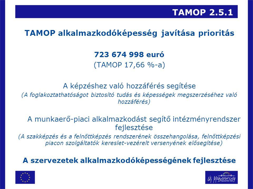TAMOP 2.5.1 TAMOP alkalmazkodóképesség javítása prioritás 723 674 998 euró (TAMOP 17,66 %-a) A képzéshez való hozzáférés segítése (A foglakoztathatóságot biztosító tudás és képességek megszerzéséhez való hozzáférés) A munkaerő-piaci alkalmazkodást segítő intézményrendszer fejlesztése (A szakképzés és a felnőttképzés rendszerének összehangolása, felnőttképzési piacon szolgáltatók kereslet-vezérelt versenyének elősegítése) A szervezetek alkalmazkodóképességének fejlesztése