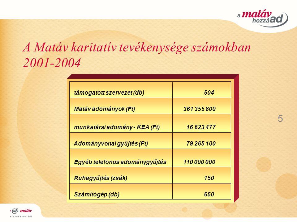 A Matáv karitatív tevékenysége számokban 2001-2004 5 650 Számítógép (db) 150 Ruhagyűjtés (zsák) 110 000 000 Egyéb telefonos adománygyűjtés 79 265 100 Adományvonal gyűjtés (Ft) 16 623 477 munkatársi adomány - KEA (Ft) 361 355 800 Matáv adományok (Ft) 504 támogatott szervezet (db)