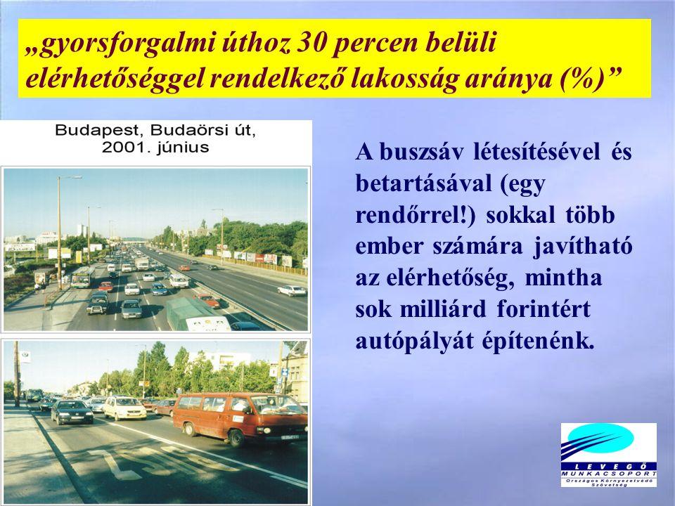 """""""gyorsforgalmi úthoz 30 percen belüli elérhetőséggel rendelkező lakosság aránya (%) A buszsáv létesítésével és betartásával (egy rendőrrel!) sokkal több ember számára javítható az elérhetőség, mintha sok milliárd forintért autópályát építenénk."""