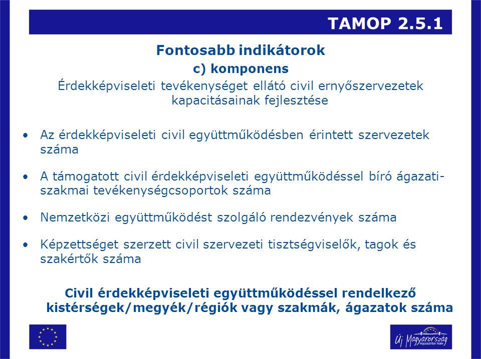 TAMOP 2.5.1 Fontosabb indikátorok c) komponens Érdekképviseleti tevékenységet ellátó civil ernyőszervezetek kapacitásainak fejlesztése Az érdekképviseleti civil együttműködésben érintett szervezetek száma A támogatott civil érdekképviseleti együttműködéssel bíró ágazati- szakmai tevékenységcsoportok száma Nemzetközi együttműködést szolgáló rendezvények száma Képzettséget szerzett civil szervezeti tisztségviselők, tagok és szakértők száma Civil érdekképviseleti együttműködéssel rendelkező kistérségek/megyék/régiók vagy szakmák, ágazatok száma
