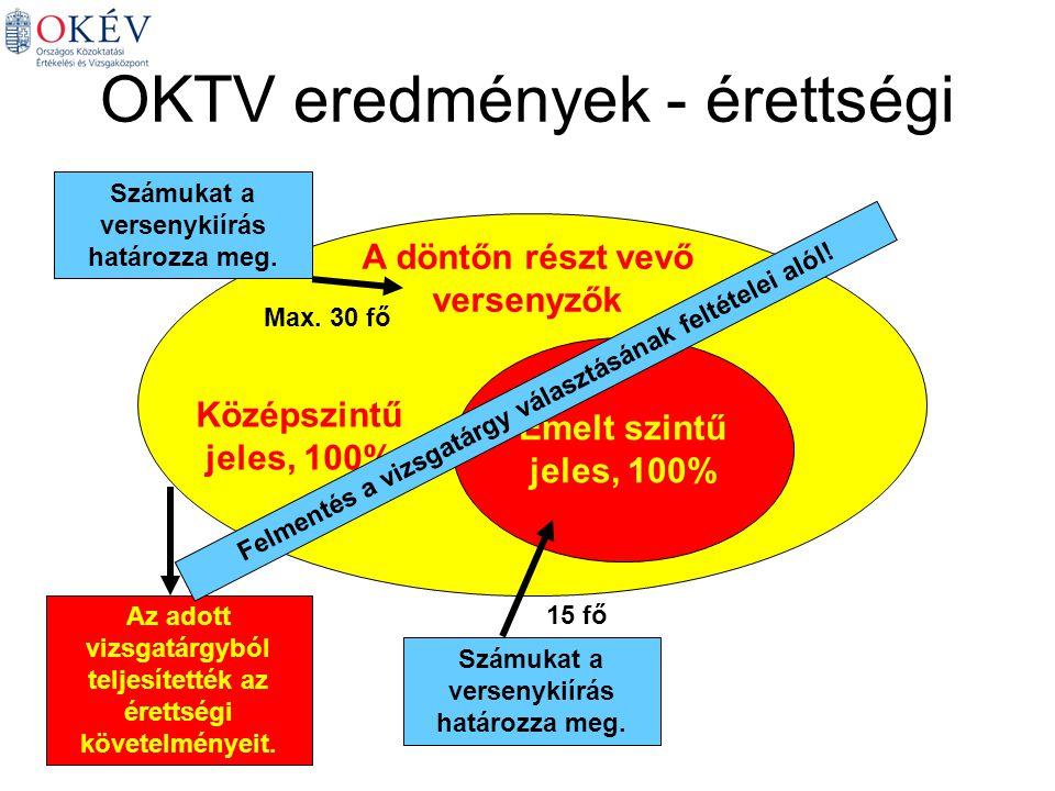 OKTV eredmények - érettségi A döntőn részt vevő versenyzők Az adott vizsgatárgyból teljesítették az érettségi követelményeit.