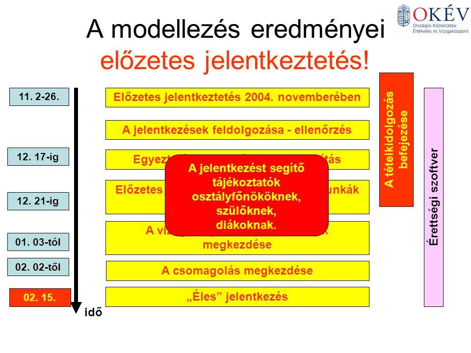 A modellezés eredményei előzetes jelentkeztetés.Előzetes jelentkeztetés 2004.