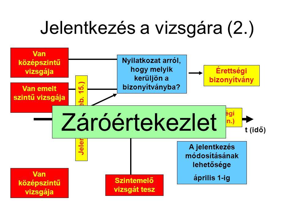 Jelentkezés a vizsgára (2.) t (idő) Rendes érettségi vizsga (máj.-jún.) Jelentkezés (feb.