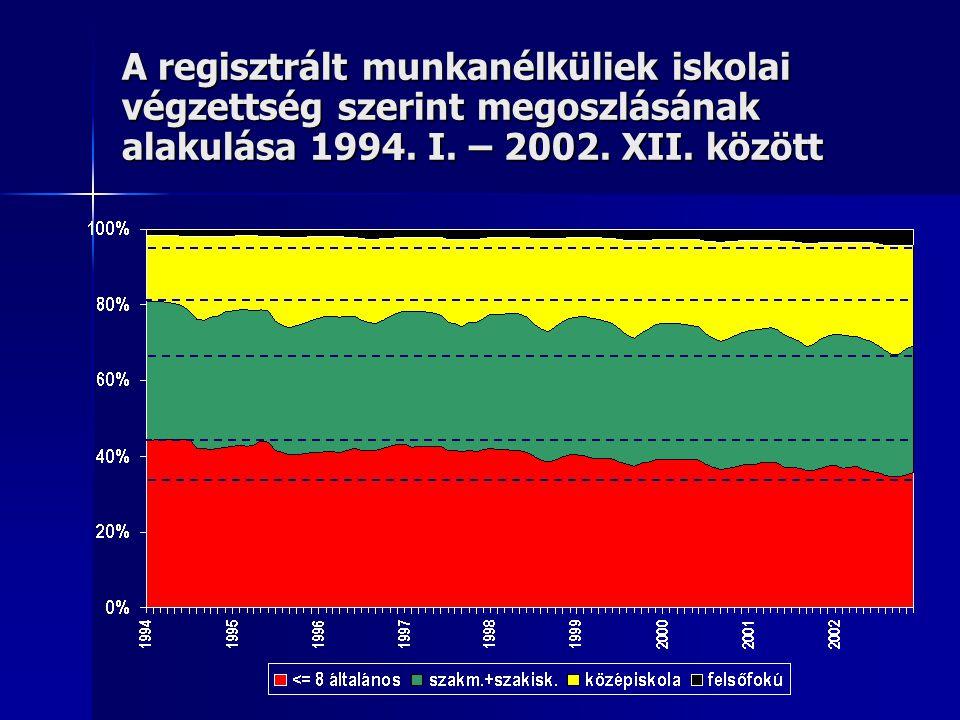 A regisztrált munkanélküliek számának alakulása a munkanélküliség időtartama szerint 1997.I.-2002.XII. között