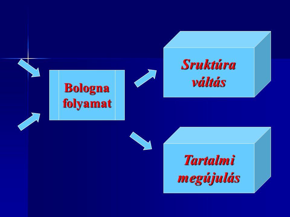 Bolognai Nyilatkozat összehasonlítható diplomák összehasonlítható diplomák undergraduate-graduate mobilitást megalapozó kreditrendszer mobilitást megalapozó kreditrendszer mobilitás korlátainak lebontása mobilitás korlátainak lebontása összemérhetõ minõségbiztosítási rendszerekösszemérhetõ minõségbiztosítási rendszerek oktatásban EU dimenzióoktatásban EU dimenzió