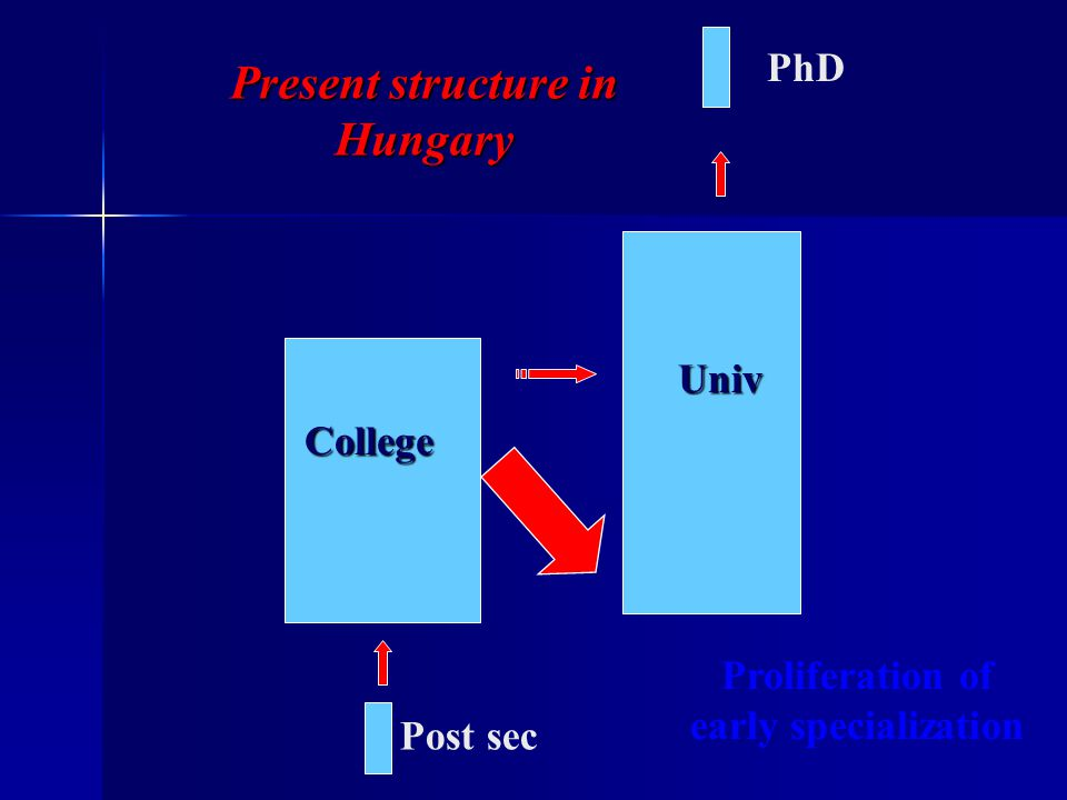 Univ PhD Post sec College Present structure in Hungary Proliferation of early specialization