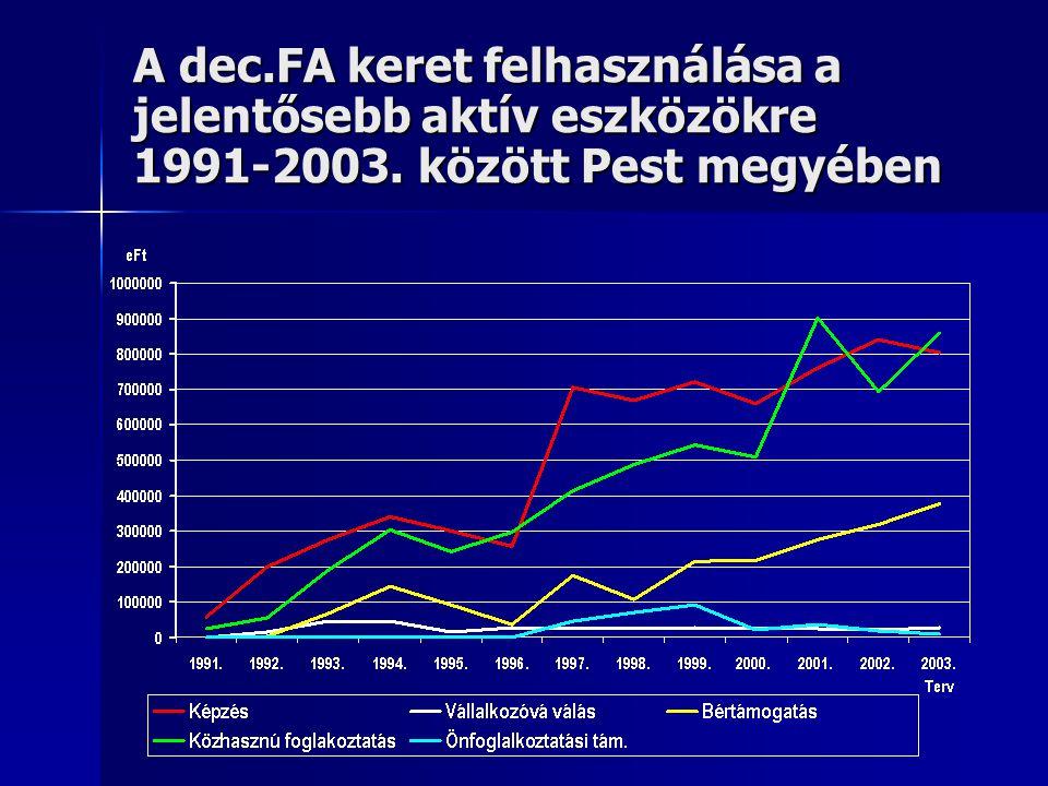 A dec.FA keret felhasználása a jelentősebb aktív eszközökre 1991-2003. között Pest megyében