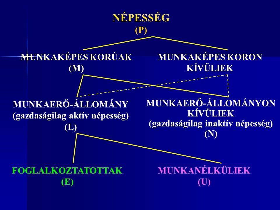 NÉPESSÉG (P) MUNKAKÉPES KORÚAK (M) MUNKAKÉPES KORON KÍVÜLIEK MUNKAERŐ-ÁLLOMÁNY (gazdaságilag aktív népesség) (L) MUNKAERŐ-ÁLLOMÁNYON KÍVÜLIEK (gazdaságilag inaktív népesség) (N) FOGLALKOZTATOTTAK (E) MUNKANÉLKÜLIEK (U)