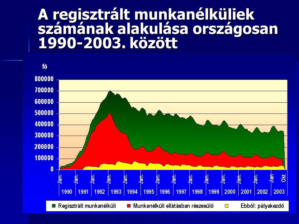 A regisztrált munkanélküliek számának alakulása országosan 1990-2003. között