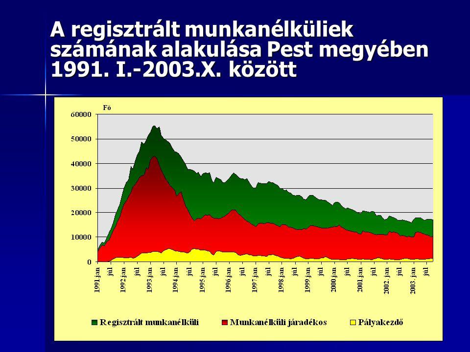 A regisztrált munkanélküliek számának alakulása Pest megyében 1991. I.-2003.X. között