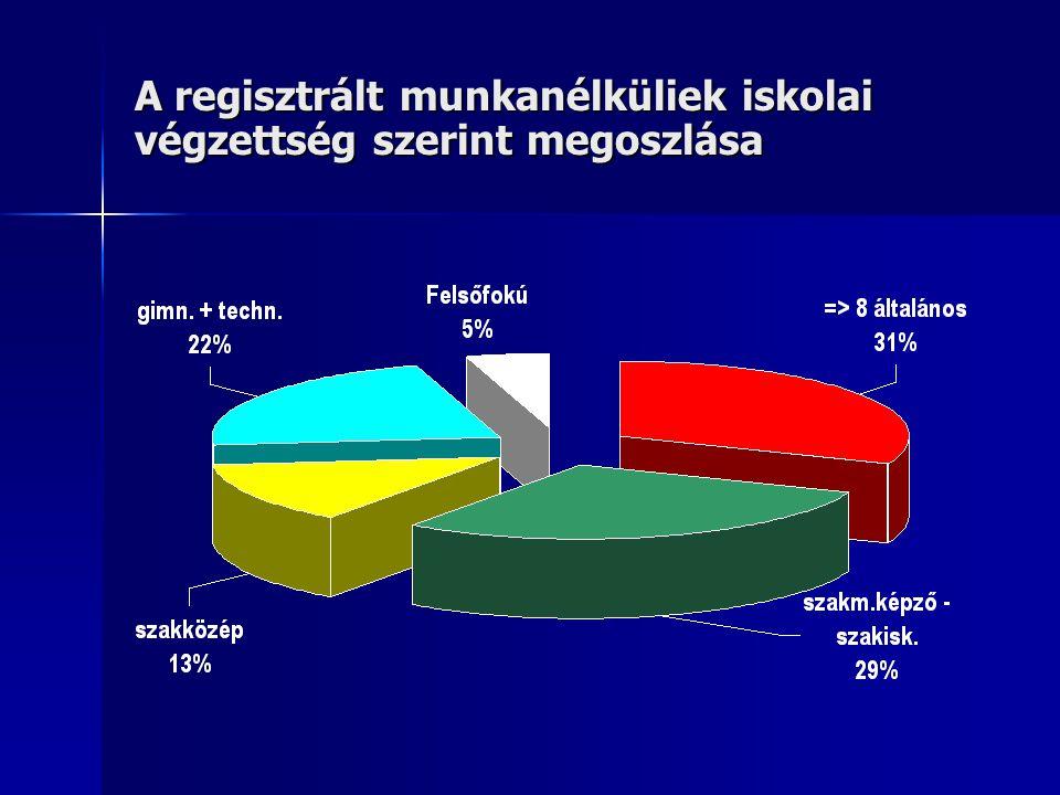 A regisztrált munkanélküliek iskolai végzettség szerint megoszlása