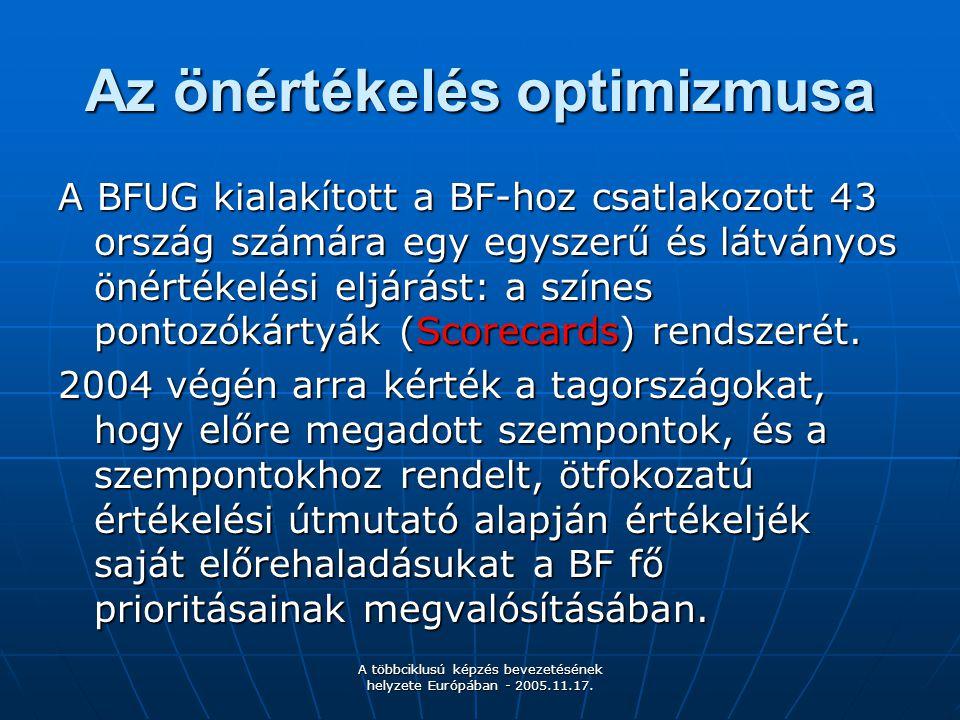 A többciklusú képzés bevezetésének helyzete Európában - 2005.11.17. Az önértékelés optimizmusa A BFUG kialakított a BF-hoz csatlakozott 43 ország szám