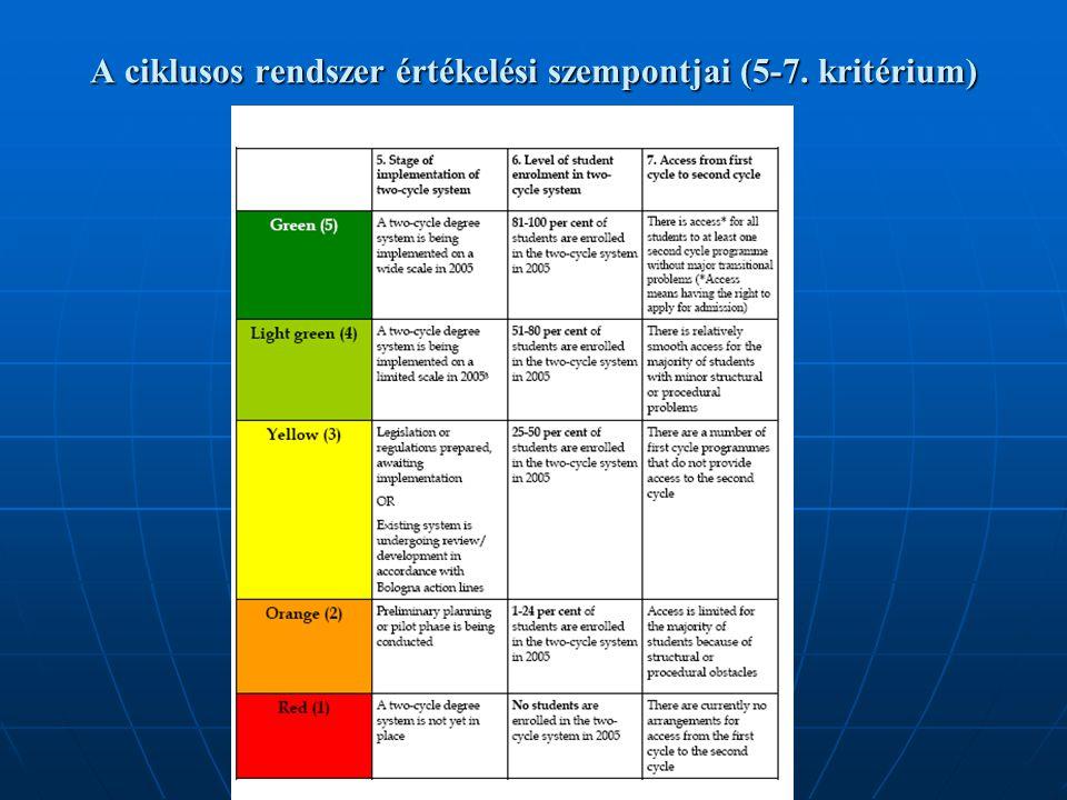 A többciklusú képzés bevezetésének helyzete Európában - 2005.11.17. A ciklusos rendszer értékelési szempontjai (5-7. kritérium)