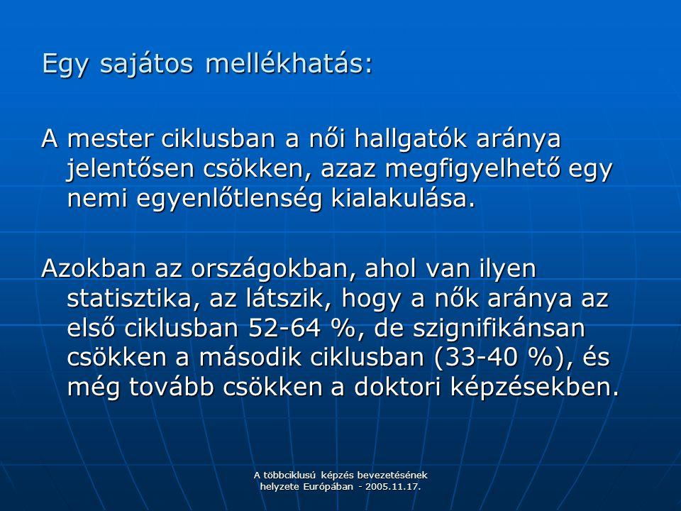 A többciklusú képzés bevezetésének helyzete Európában - 2005.11.17. Egy sajátos mellékhatás: A mester ciklusban a női hallgatók aránya jelentősen csök