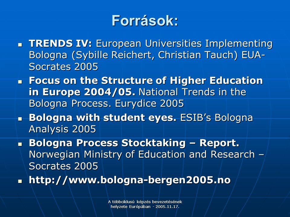 A többciklusú képzés bevezetésének helyzete Európában - 2005.11.17. Források: TRENDS IV: European Universities Implementing Bologna (Sybille Reichert,