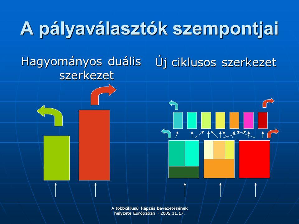 A többciklusú képzés bevezetésének helyzete Európában - 2005.11.17. A pályaválasztók szempontjai Hagyományos duális szerkezet Új ciklusos szerkezet