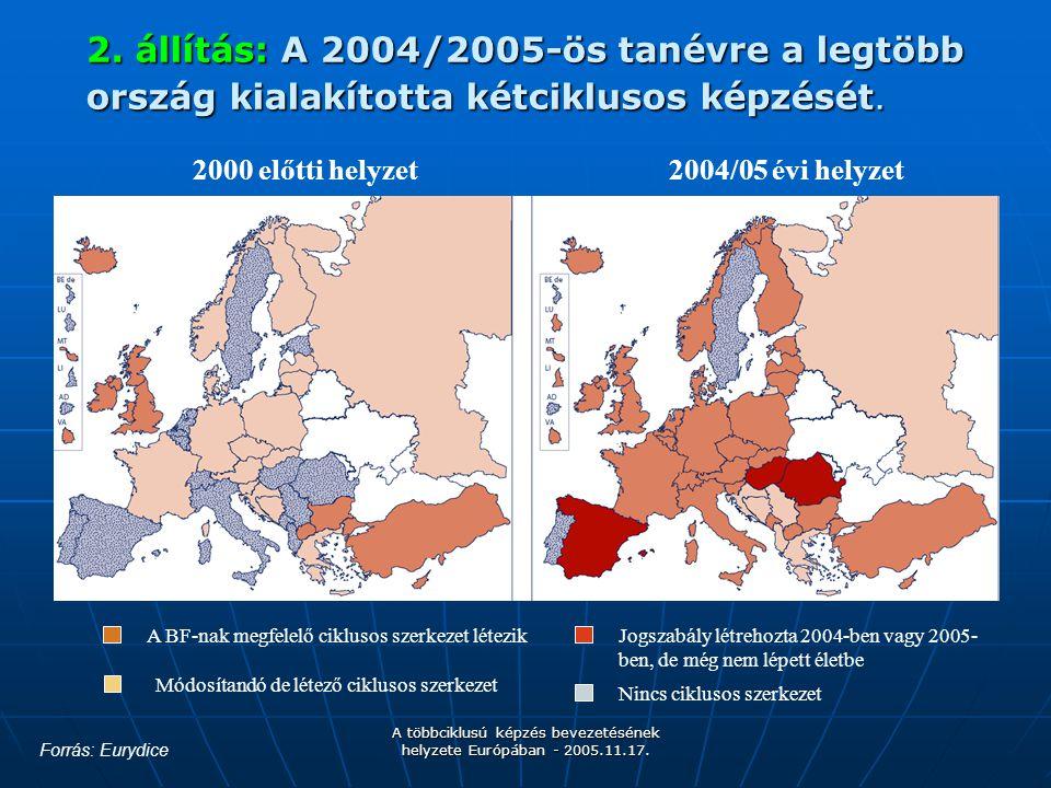 A többciklusú képzés bevezetésének helyzete Európában - 2005.11.17. 2. állítás: A 2004/2005-ös tanévre a legtöbb ország kialakította kétciklusos képzé