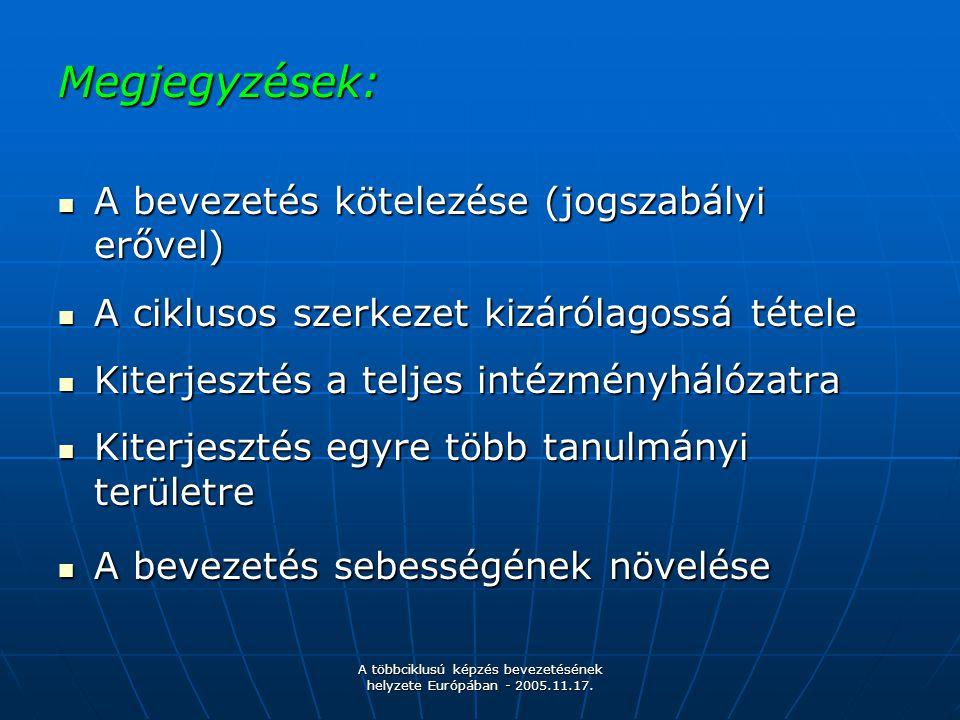 A többciklusú képzés bevezetésének helyzete Európában - 2005.11.17. Megjegyzések: A bevezetés kötelezése (jogszabályi erővel) A bevezetés kötelezése (