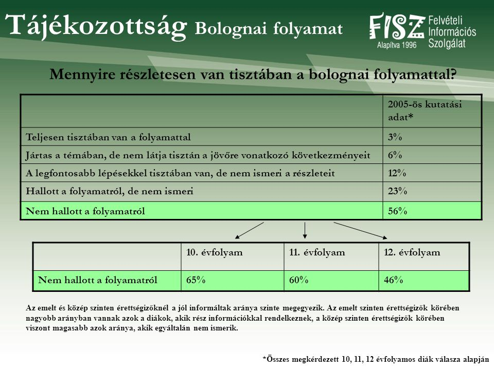Tájékozottság Bolognai folyamat 2005-ös kutatási adat* Teljesen tisztában van a folyamattal3% Jártas a témában, de nem látja tisztán a jövőre vonatkozó következményeit6% A legfontosabb lépésekkel tisztában van, de nem ismeri a részleteit12% Hallott a folyamatról, de nem ismeri23% Nem hallott a folyamatról56% Mennyire részletesen van tisztában a bolognai folyamattal.