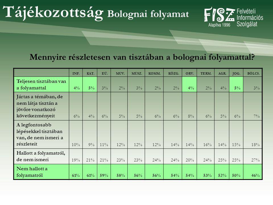 Tájékozottság Bolognai folyamat INF.KAT.EÜ.MŰV.MŰSZ.KOMM.KÖZG.ORV.TERM.AGR.JOG.BÖLCS.