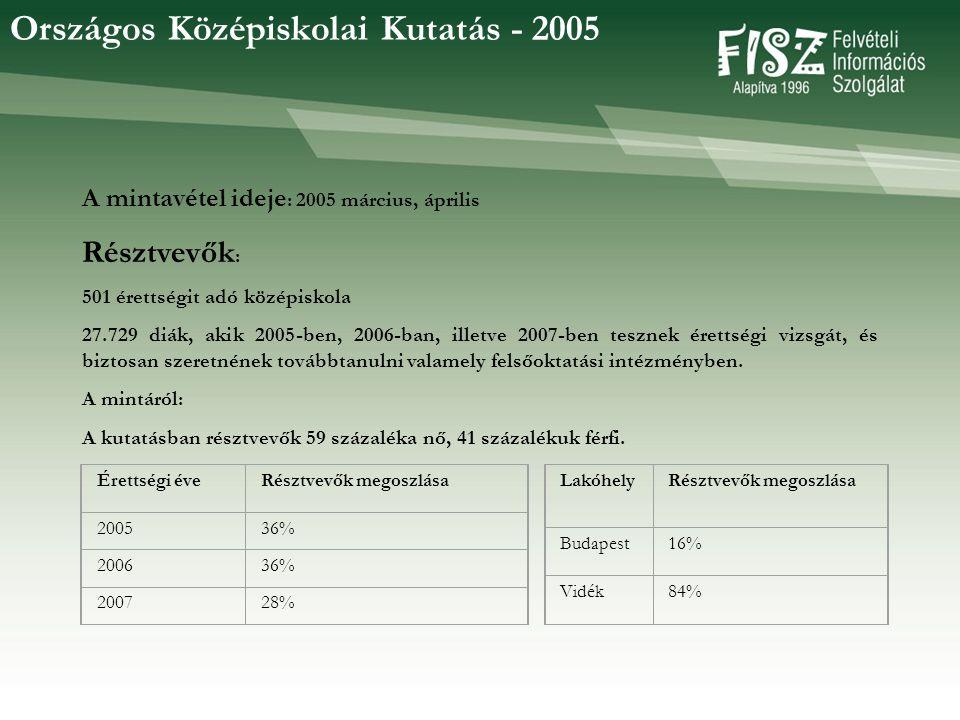 Országos Középiskolai Kutatás - 2005 A mintavétel ideje : 2005 március, április Résztvevők : 501 érettségit adó középiskola 27.729 diák, akik 2005-ben, 2006-ban, illetve 2007-ben tesznek érettségi vizsgát, és biztosan szeretnének továbbtanulni valamely felsőoktatási intézményben.
