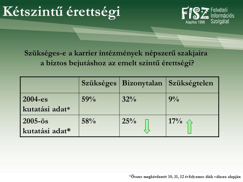 SzükségesBizonytalanSzükségtelen 2004-es kutatási adat * 59%32%9% 2005-ös kutatási adat* 58%25%17% Szükséges-e a karrier intézmények népszerű szakjaira a biztos bejutáshoz az emelt szintű érettségi.