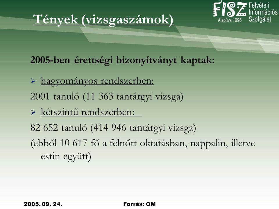 2005. 09. 24.Forrás: OM A felvettek száma