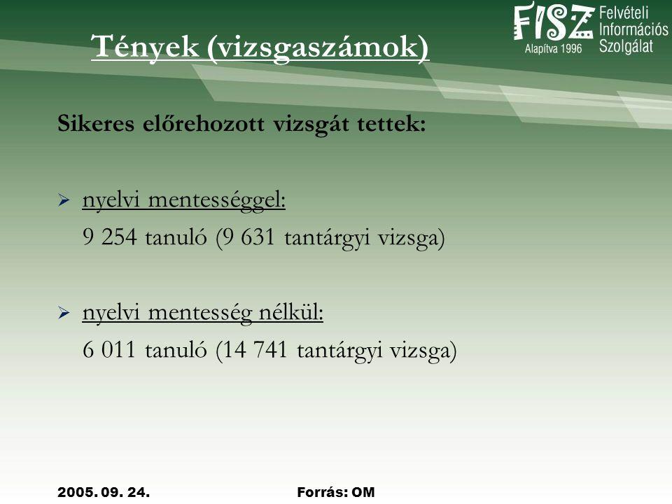 2005. 09. 24.Forrás: OM  A 2005-ös tavaszi vizsgaidőszak feladatlapjainak részletes elemzése