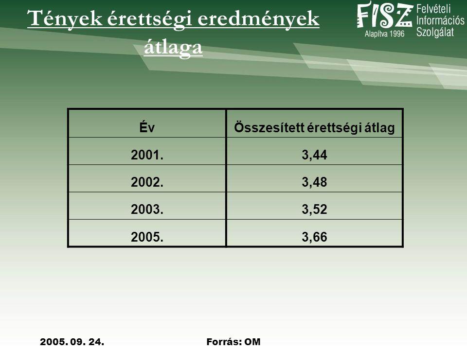 2005. 09.