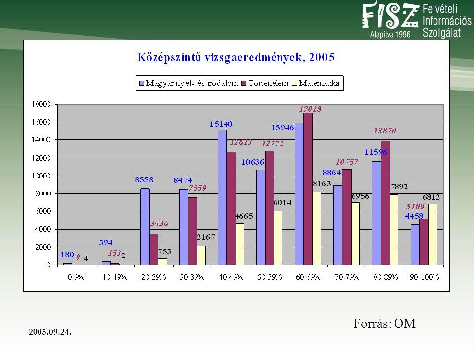 2005.09.24.Felkészülés a vizsgára A vizsgafeladatok megismerése 2005.