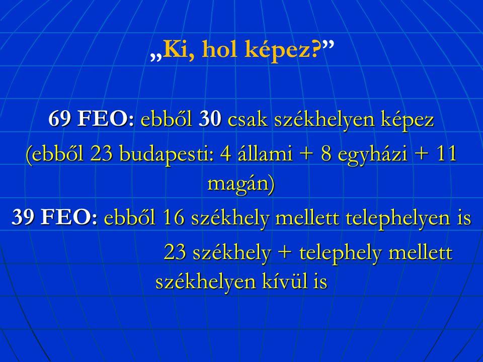 """""""Ki, hol képez 69 FEO: ebből 30 csak székhelyen képez (ebből 23 budapesti: 4 állami + 8 egyházi + 11 magán) 39 FEO: ebből 16 székhely mellett telephelyen is 23 székhely + telephely mellett székhelyen kívül is 23 székhely + telephely mellett székhelyen kívül is"""