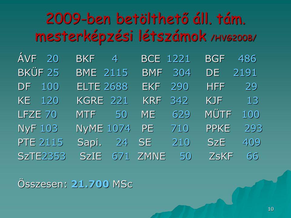 10 2009-ben betölthető áll. tám. mesterképzési létszámok /HVG2008/ ÁVF 20BKF 4 BCE 1221 BGF 486 BKÜF 25BME 2115 BMF 304 DE 2191 DF 100 ELTE 2688 EKF 2