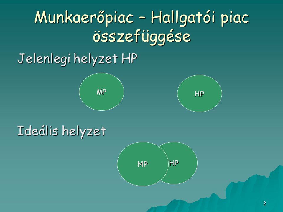 2 Munkaerőpiac – Hallgatói piac összefüggése Jelenlegi helyzet HP Ideális helyzet MP HP HP MP