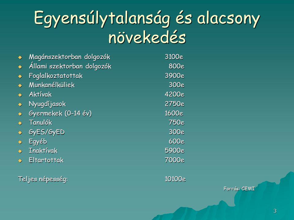 4 A vállalkozások világa Magyarországon (AmCham,2008.09.09.) Vállalkozások számaAlkalmazottak száma  1000 nagyvállalkozás /201+/1.000.000  Közepes vállalkozás /50-200/ 750.000  Kisvállalkozás /1-49/1.350.000 Foglalkoztatottak száma - a privát szektorban:3.100.000 - az állami szektorban 800.000