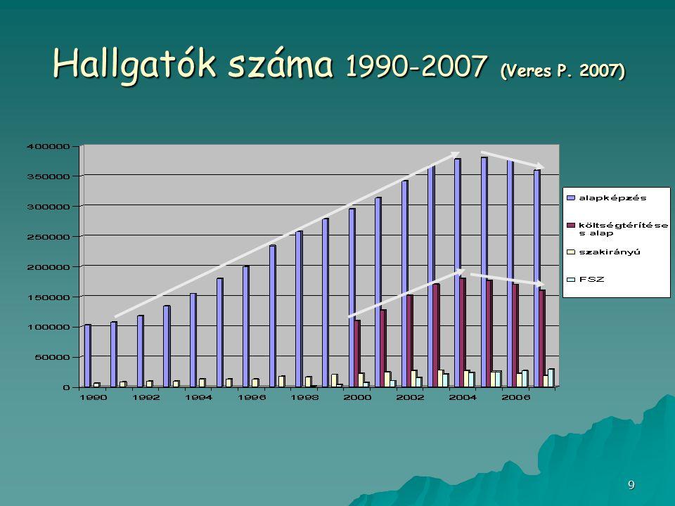 9 Hallgatók száma 1990-2007 (Veres P. 2007)