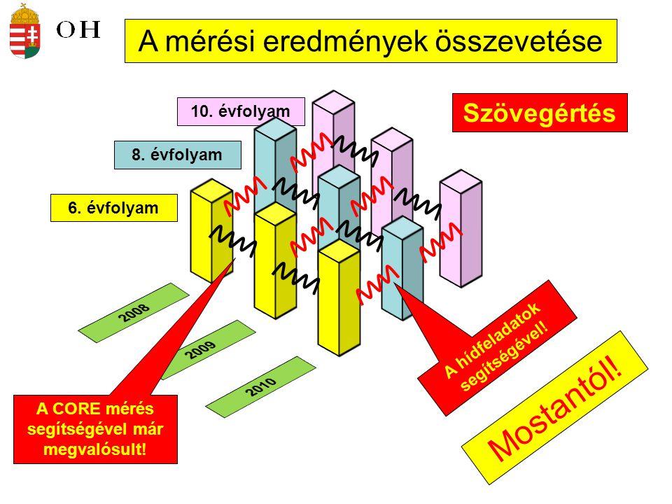 10. évfolyam Szövegértés 6. évfolyam 8. évfolyam A mérési eredmények összevetése Mostantól! A CORE mérés segítségével már megvalósult! A hídfeladatok
